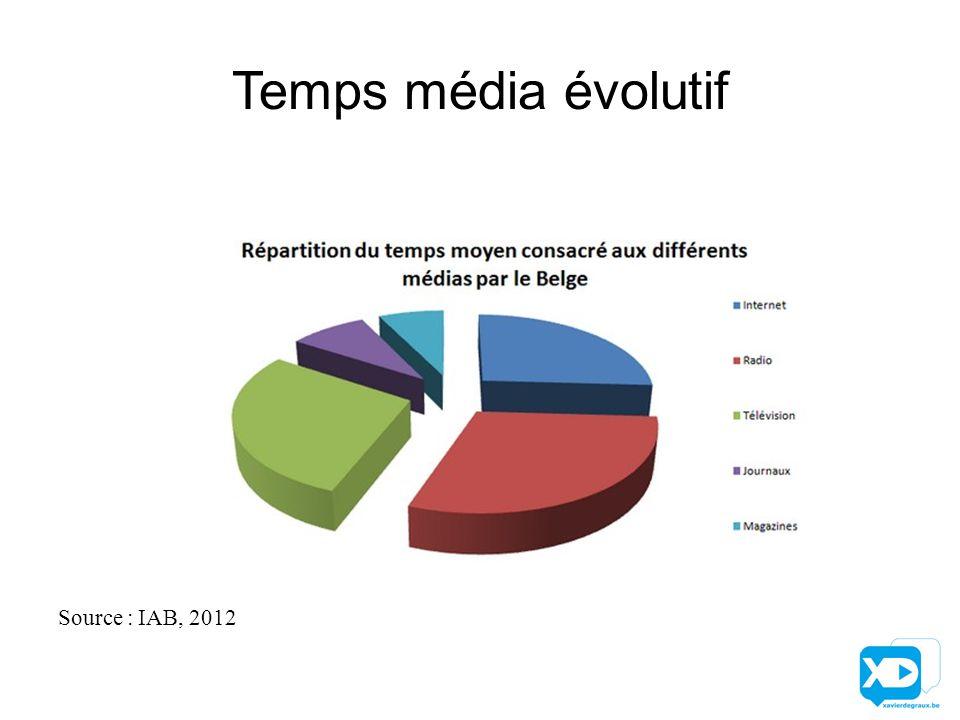 Temps média évolutif Source : IAB, 2012