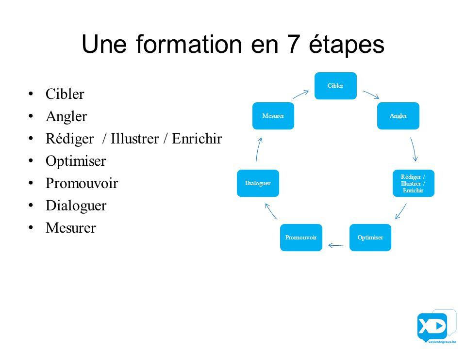 Une formation en 7 étapes Cibler Angler Rédiger / Illustrer / Enrichir Optimiser Promouvoir Dialoguer Mesurer CiblerAngler Rédiger / Illustrer / Enrichir OptimiserPromouvoirDialoguerMesurer