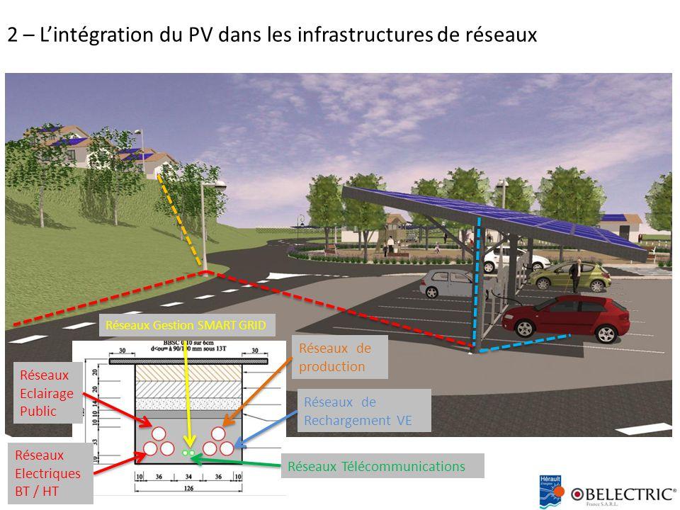 2 – L'intégration du PV dans les infrastructures de réseaux Réseaux Electriques BT / HT Réseaux Télécommunications Réseaux Eclairage Public Réseaux de production Réseaux de Rechargement VE Réseaux Gestion SMART GRID