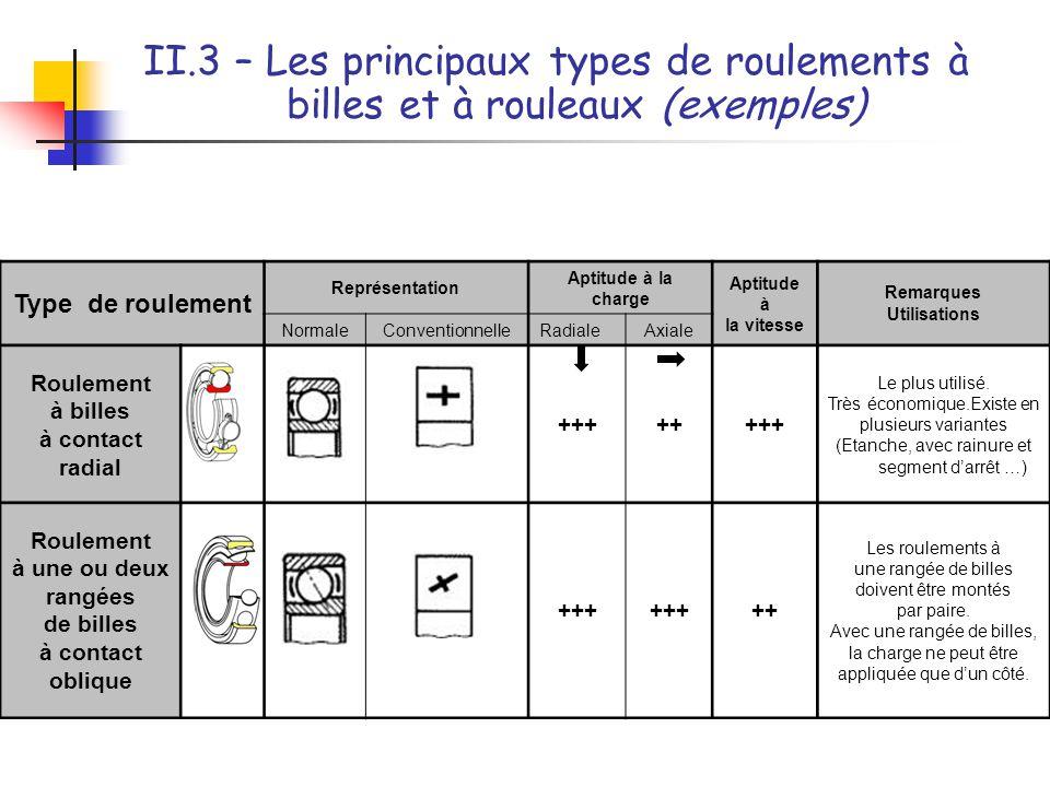 II.3 – Les principaux types de roulements à billes et à rouleaux (exemples) Type de roulement Représentation Aptitude à la charge Aptitude à la vitess