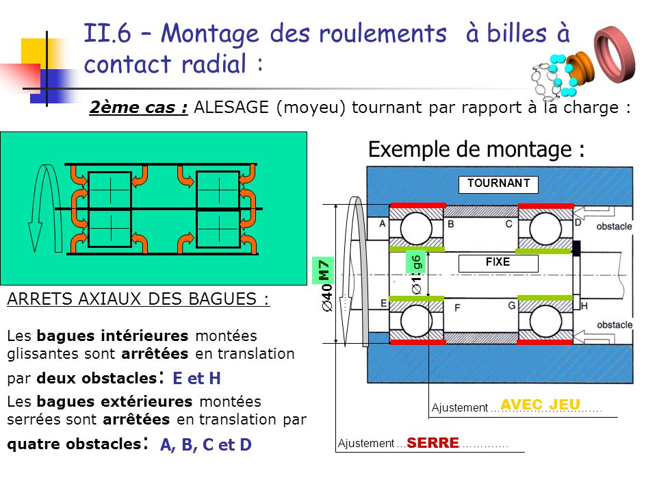 Tolérance sur l'alésage : M7 Tolérance sur l'arbre : g6 FIXE TOURNANT  13 ….  40 …... Ajustement …………………………. II.6 – Montage des roulements à billes