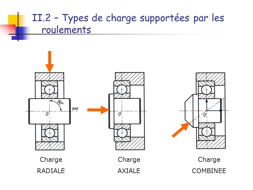 II.3 – Les principaux types de roulements à billes et à rouleaux (exemples) Type de roulement Représentation Aptitude à la charge Aptitude à la vitesse Remarques Utilisations NormaleConventionnelleRadialeAxiale Roulement à billes à contact radial ++++++++ Le plus utilisé.