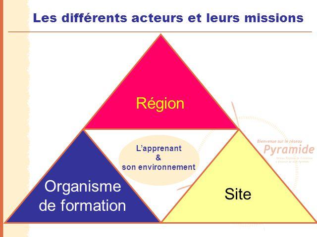 Les différents acteurs et leurs missions L'apprenant & son environnement Organisme de formation Région Site