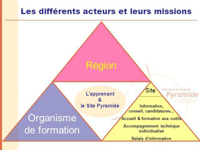 Les différents acteurs et leurs missions O.F.Site L'apprenant & le Site Pyramide Information, conseil, candidatures... Accueil & formation aux outils