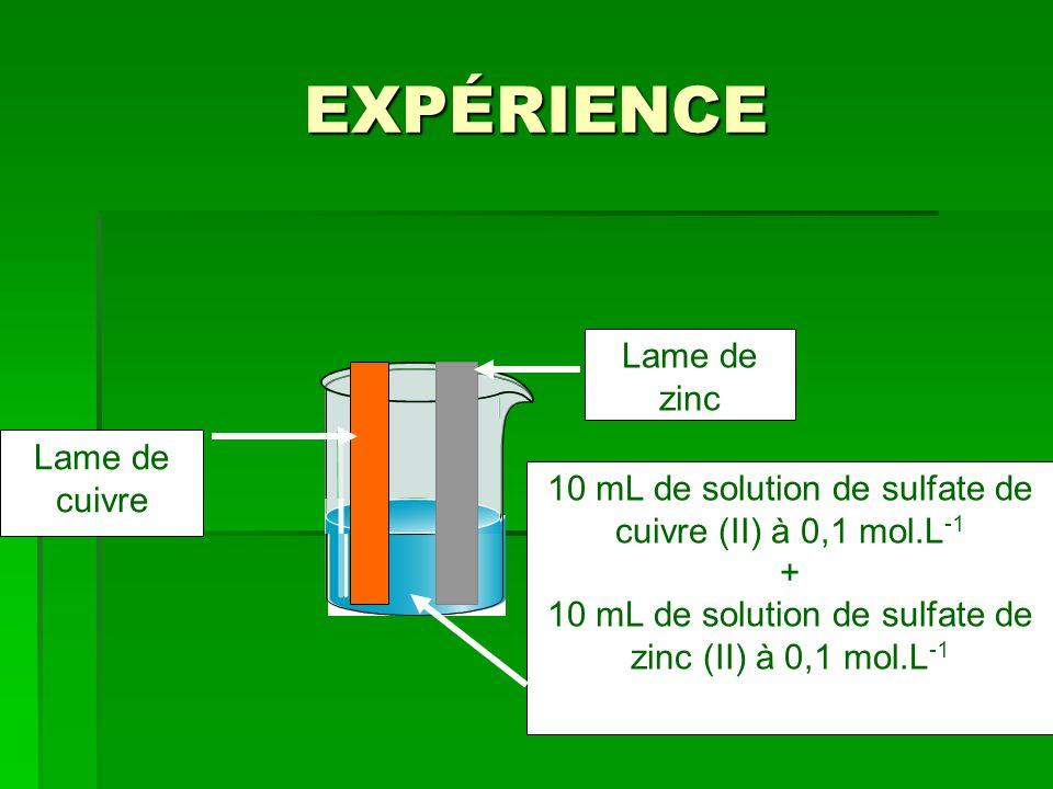 EXPÉRIENCE 10 mL de solution de sulfate de cuivre (II) à 0,1 mol.L -1 + 10 mL de solution de sulfate de zinc (II) à 0,1 mol.L -1 Lame de zinc Lame de