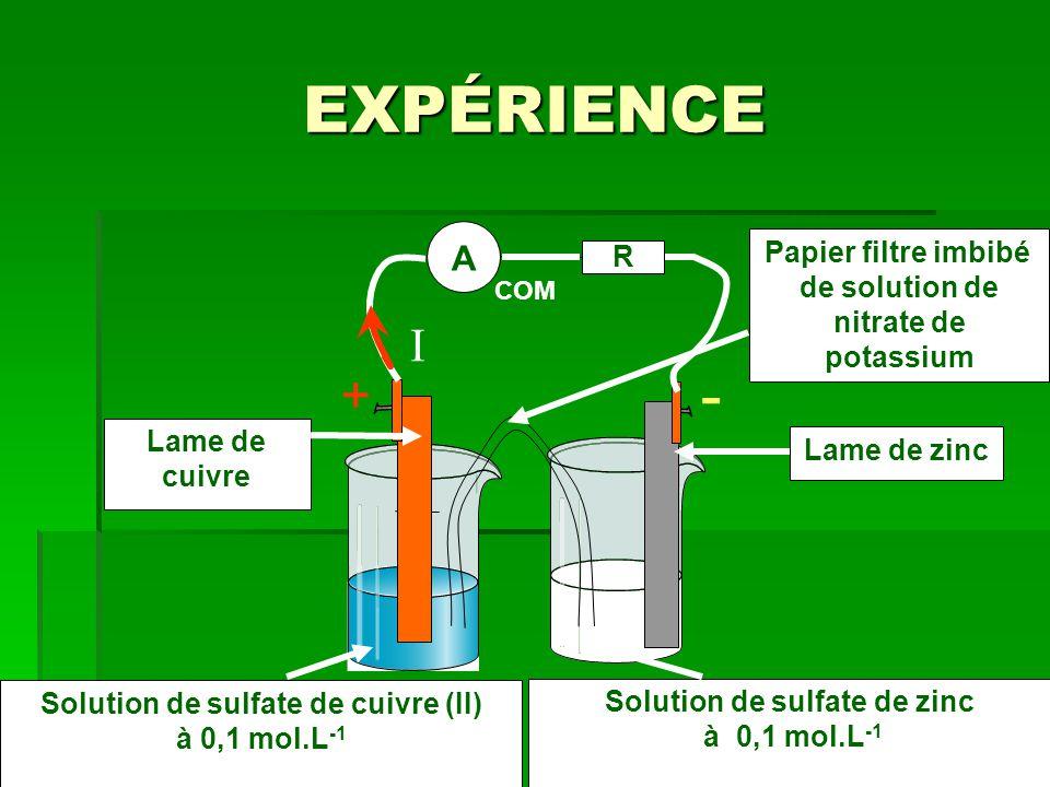 EXPÉRIENCE A Lame de zinc Lame de cuivre Solution de sulfate de zinc à 0,1 mol.L -1 Solution de sulfate de cuivre (II) à 0,1 mol.L -1 Papier filtre im