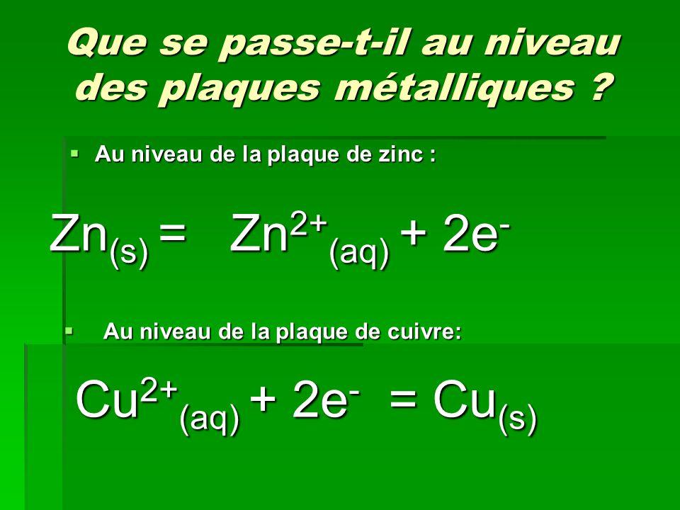 Que se passe-t-il au niveau des plaques métalliques ? Que se passe-t-il au niveau des plaques métalliques ?  Au niveau de la plaque de zinc : Cu 2+ (