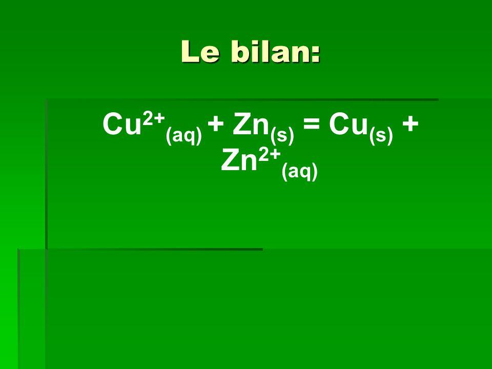 Le bilan: Cu 2+ (aq) + Zn (s) = Cu (s) + Zn 2+ (aq)