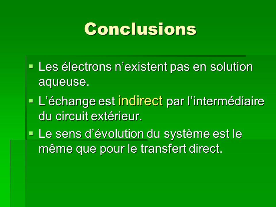 Conclusions  Les électrons n'existent pas en solution aqueuse.  L'échange est indirect par l'intermédiaire du circuit extérieur.  Le sens d'évoluti