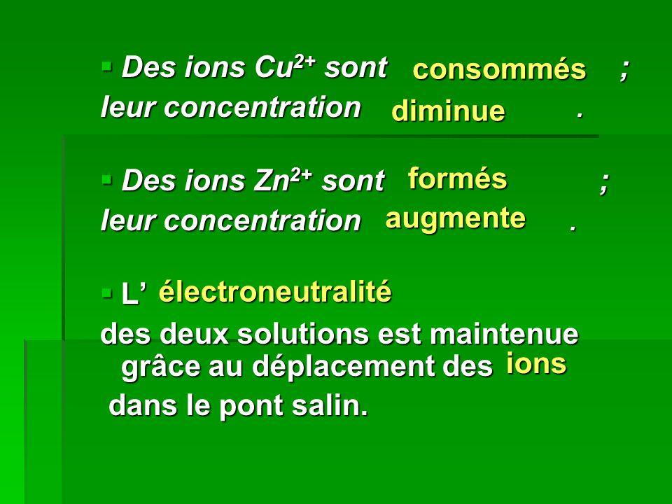  Des ions Cu 2+ sont ; leur concentration.  Des ions Zn 2+ sont ; leur concentration.  L' des deux solutions est maintenue grâce au déplacement des