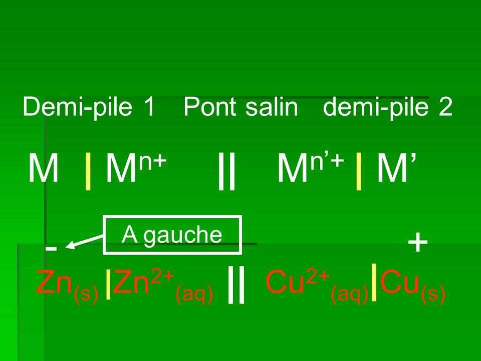 Demi-pile 1 demi-pile 2Pont salin M n'+ | M'M | M n+ || Cu 2+ (aq) | Cu (s) Zn (s) |Zn 2+ (aq) || - + A gauche