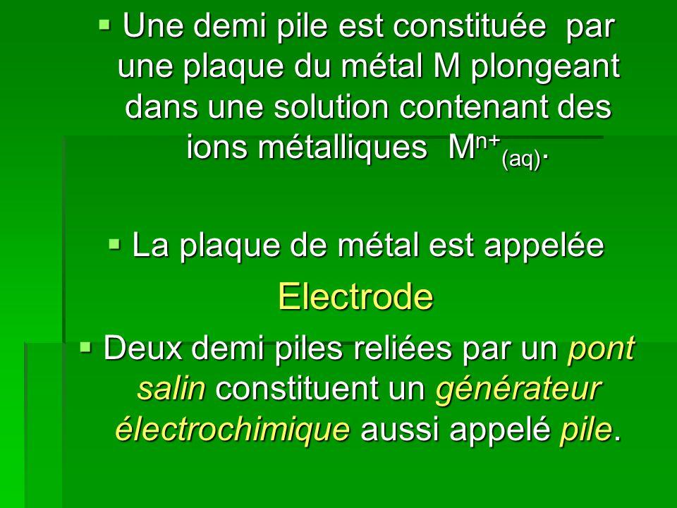  Une demi pile est constituée par une plaque du métal M plongeant dans une solution contenant des ions métalliques M n+ (aq).  La plaque de métal es