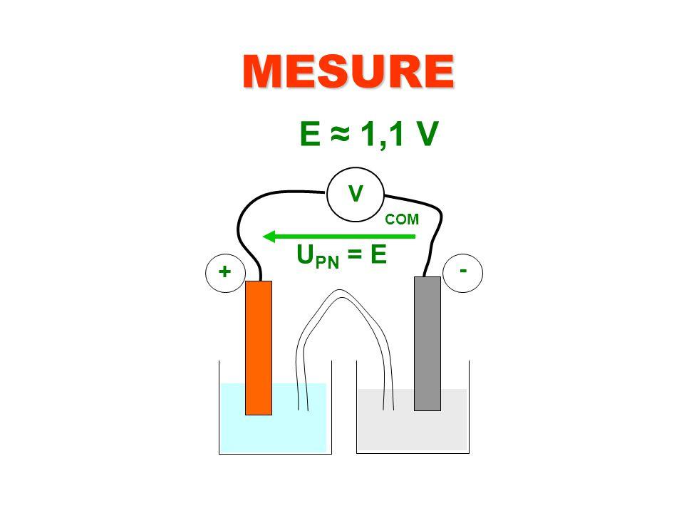 MESURE V + - COM U PN = E E ≈ 1,1 V