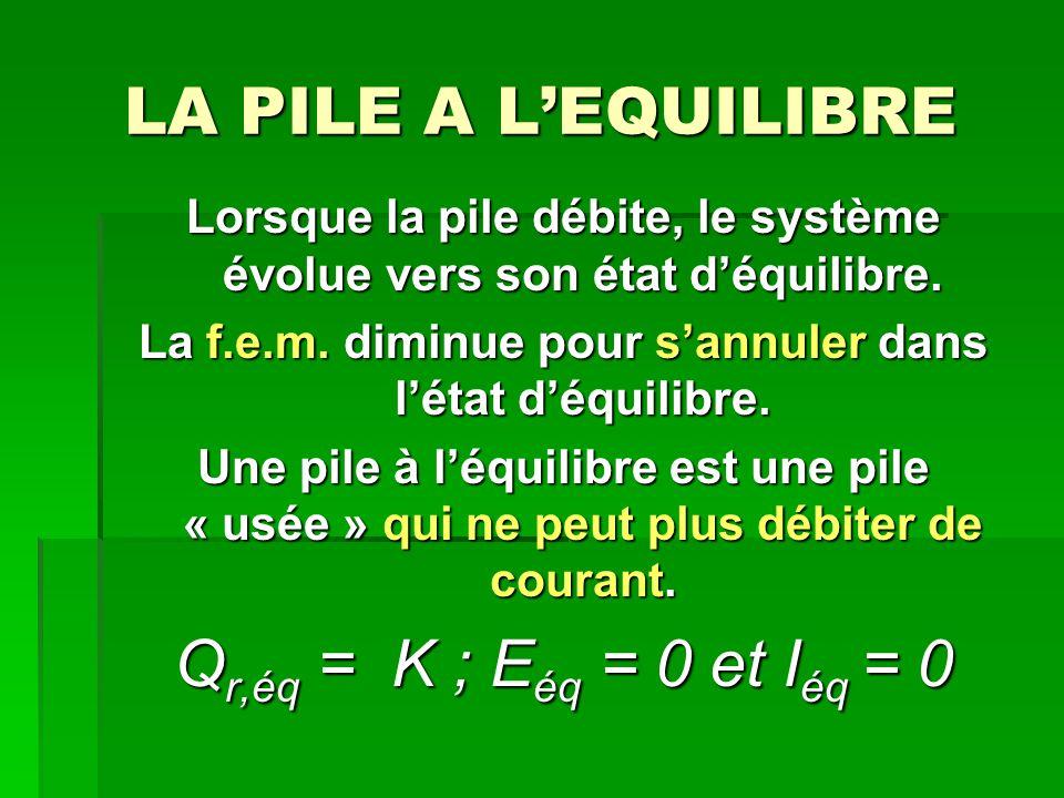LA PILE A L'EQUILIBRE Lorsque la pile débite, le système évolue vers son état d'équilibre. La f.e.m. diminue pour s'annuler dans l'état d'équilibre. U