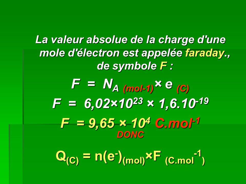 La valeur absolue de la charge d'une mole d'électron est appelée faraday., de symbole F : F = N A (mol-1) × e (C) F = 6,02×10 23 × 1,6.10 -19 F = 9,65
