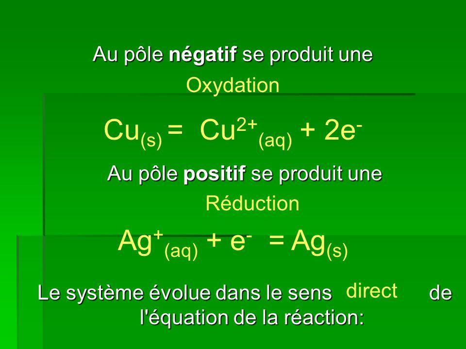 Au pôle négatif se produit une Au pôle positif se produit une Le système évolue dans le sens de l'équation de la réaction: Cu (s) = Cu 2+ (aq) + 2e -