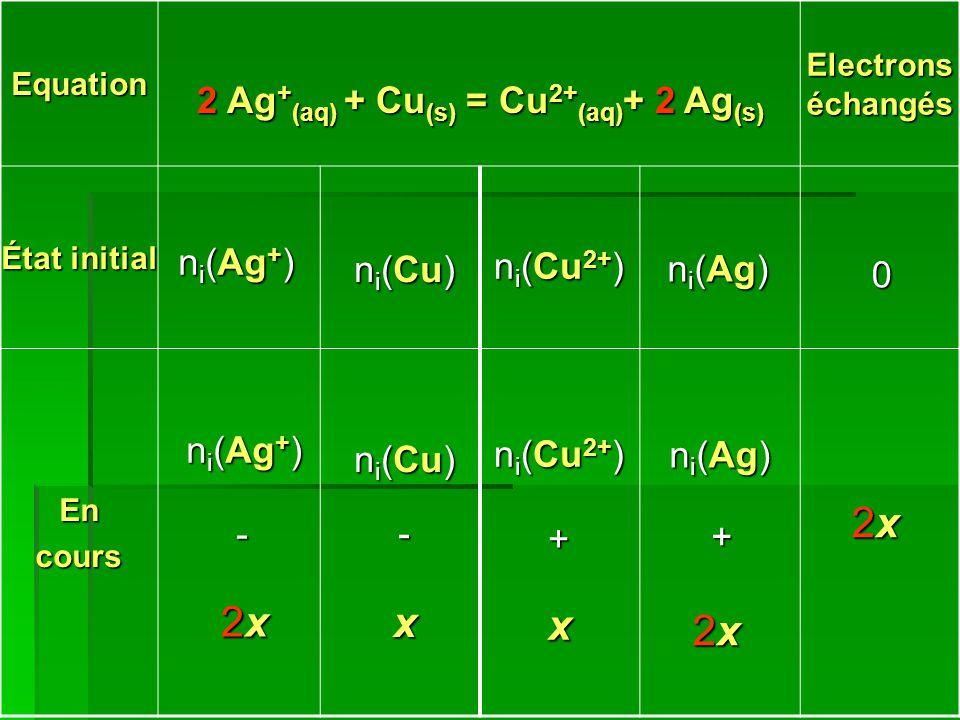 Equation Electrons échangés État initial Encours 2 Ag + (aq) + Cu (s) = Cu 2+ (aq) + 2 Ag (s) n i (Ag + ) n i (Cu) n i (Cu 2+ ) n i (Ag) 0 n i (Ag + )