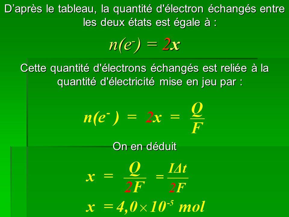 D'après le tableau, la quantité d'électron échangés entre les deux états est égale à : n(e - ) = 2x Cette quantité d'électrons échangés est reliée à l