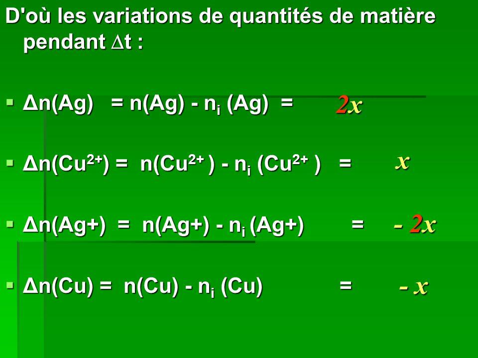 D'où les variations de quantités de matière pendant  t :  Δn(Ag) = n(Ag) - n i (Ag) =  Δn(Cu 2+ ) = n(Cu 2+ ) - n i (Cu 2+ ) =  Δn(Ag+) = n(Ag+) -