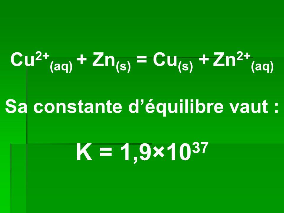 Cu 2+ (aq) + Zn (s) = Cu (s) + Zn 2+ (aq) Sa constante d'équilibre vaut : K = 1,9×10 37