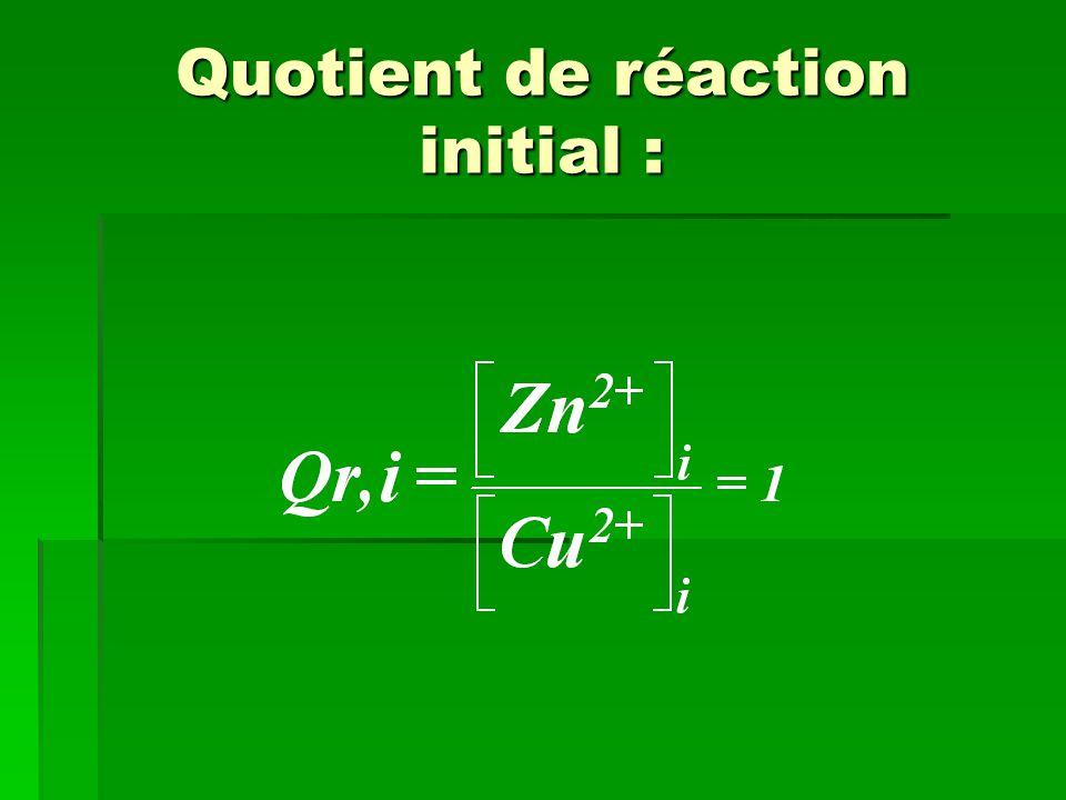 Critère d'évolution spontanée Qr,i K ; le système va évoluer spontanément dans le sens sens de l'équation de la réaction d'oxydoréduction direct direct <