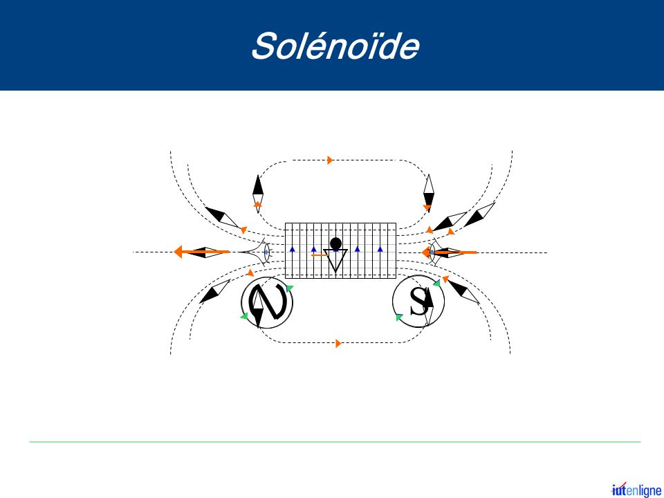 S Solénoïde
