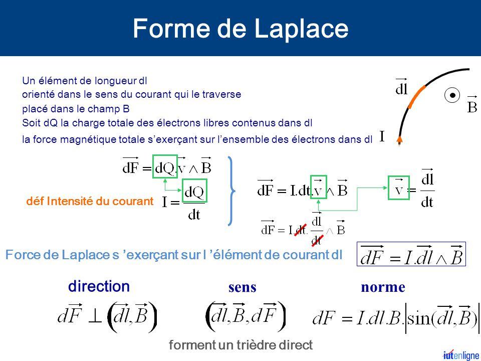 la force magnétique totale s'exerçant sur l'ensemble des électrons dans dl direction sens norme forment un trièdre direct déf Intensité du courant Un