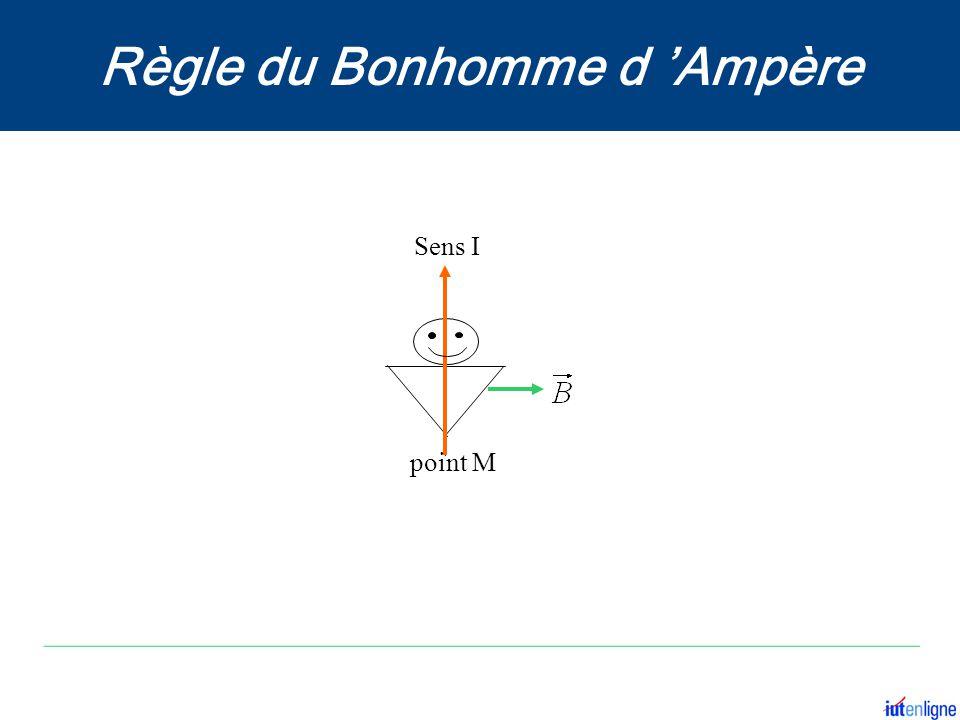 Sens I point M Règle du Bonhomme d 'Ampère