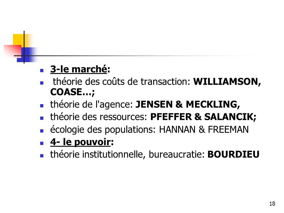 18 3-le marché: théorie des coûts de transaction: WILLIAMSON, COASE…; théorie de l'agence: JENSEN & MECKLING, théorie des ressources: PFEFFER & SALANC