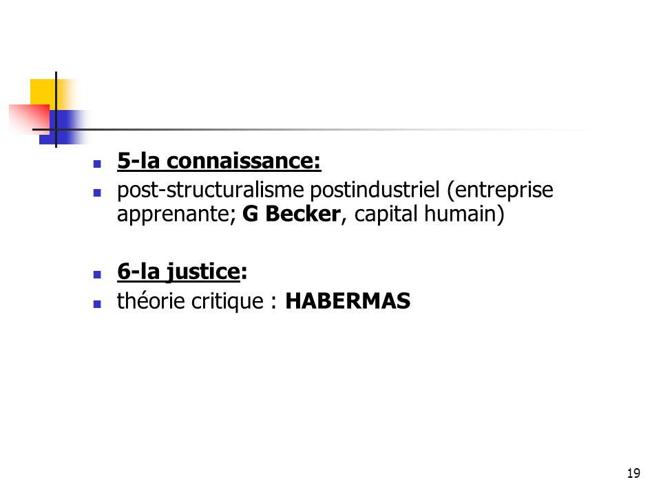 5-la connaissance: post-structuralisme postindustriel (entreprise apprenante; G Becker, capital humain) 6-la justice: théorie critique : HABERMAS 19
