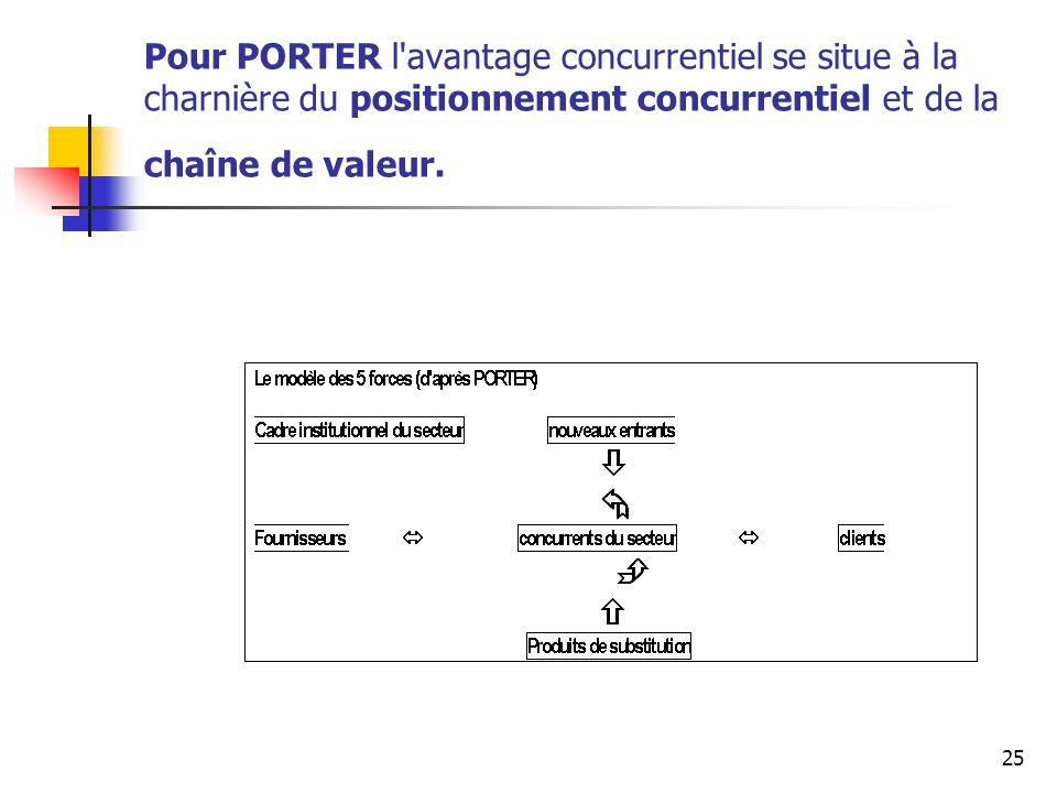 25 Pour PORTER l'avantage concurrentiel se situe à la charnière du positionnement concurrentiel et de la chaîne de valeur.