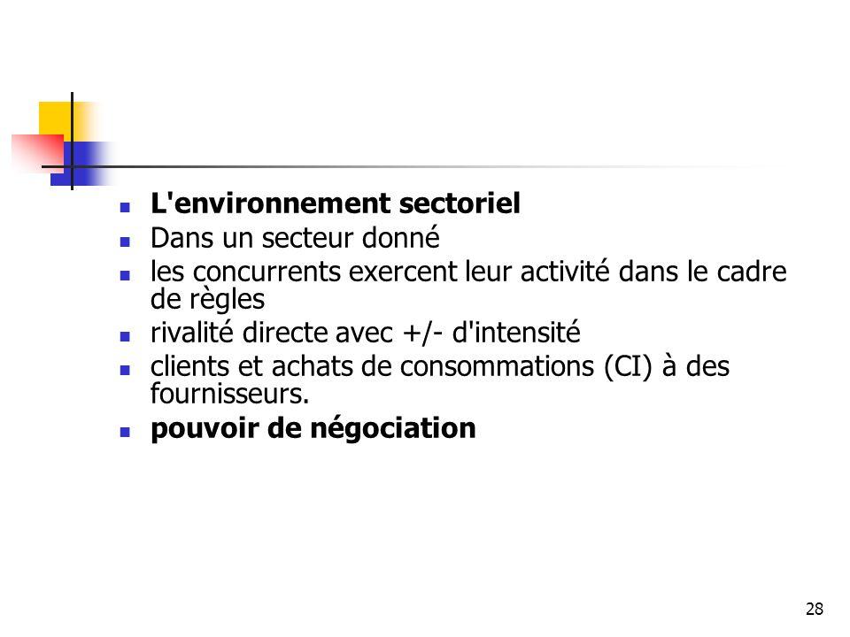 28 L'environnement sectoriel Dans un secteur donné les concurrents exercent leur activité dans le cadre de règles rivalité directe avec +/- d'intensit