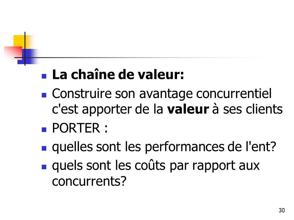 30 La chaîne de valeur: Construire son avantage concurrentiel c'est apporter de la valeur à ses clients PORTER : quelles sont les performances de l'en