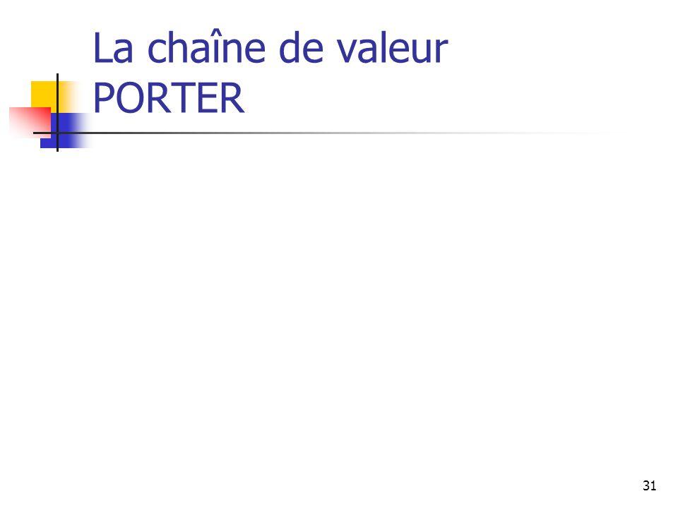 31 La chaîne de valeur PORTER