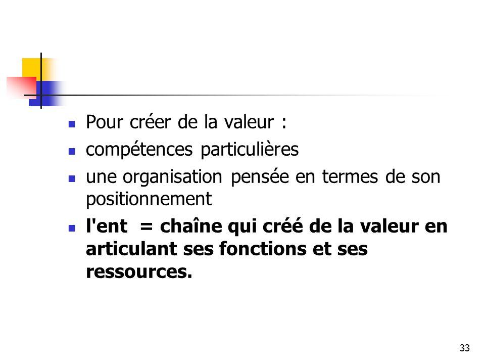 33 Pour créer de la valeur : compétences particulières une organisation pensée en termes de son positionnement l'ent = chaîne qui créé de la valeur en