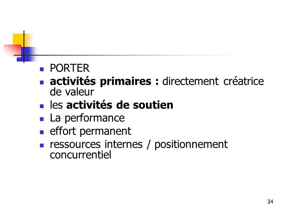 34 PORTER activités primaires : directement créatrice de valeur les activités de soutien La performance effort permanent ressources internes / positio