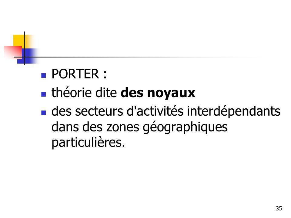 35 PORTER : théorie dite des noyaux des secteurs d'activités interdépendants dans des zones géographiques particulières.