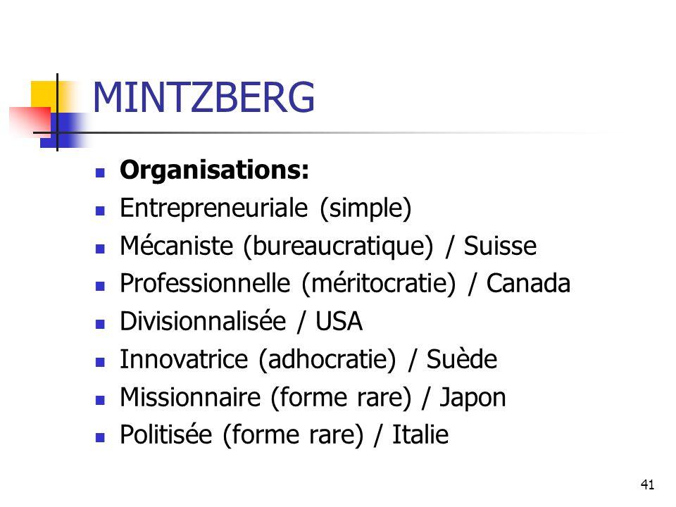 41 MINTZBERG Organisations: Entrepreneuriale (simple) Mécaniste (bureaucratique) / Suisse Professionnelle (méritocratie) / Canada Divisionnalisée / US
