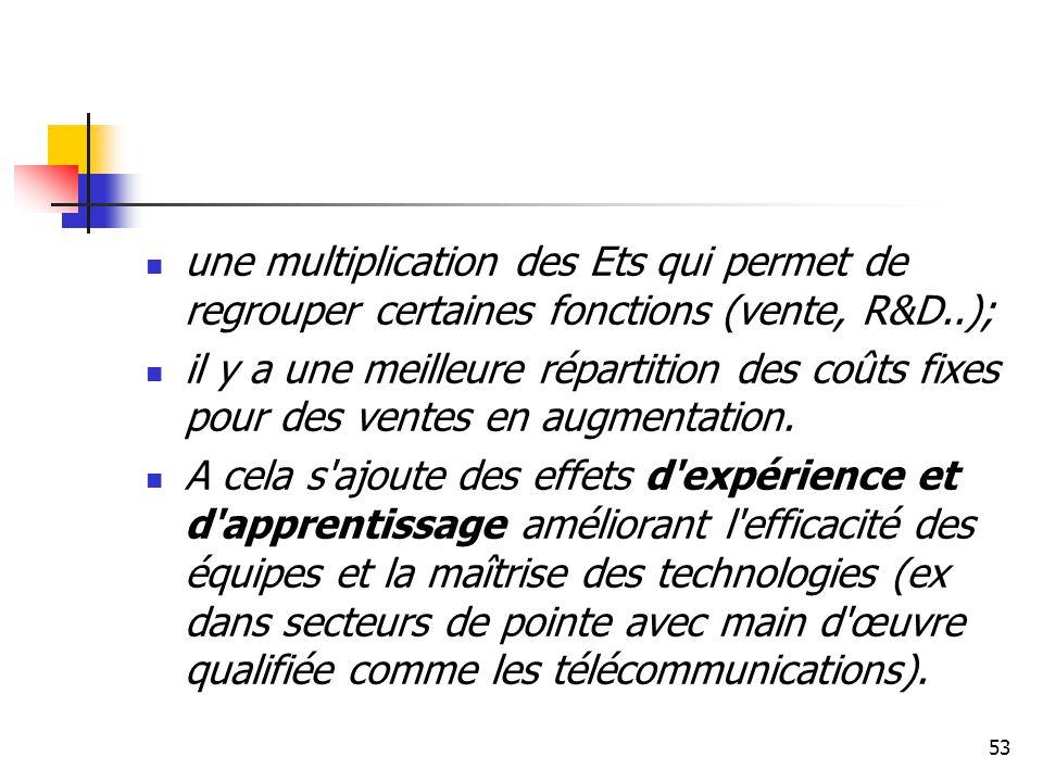 53 une multiplication des Ets qui permet de regrouper certaines fonctions (vente, R&D..); il y a une meilleure répartition des coûts fixes pour des ve