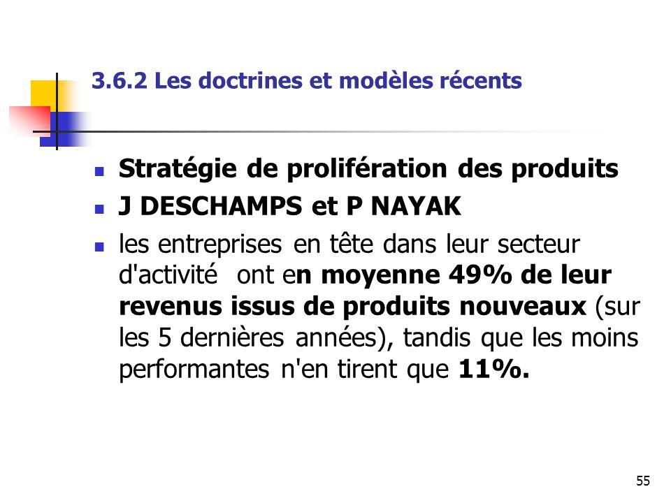 55 3.6.2 Les doctrines et modèles récents Stratégie de prolifération des produits J DESCHAMPS et P NAYAK les entreprises en tête dans leur secteur d'a