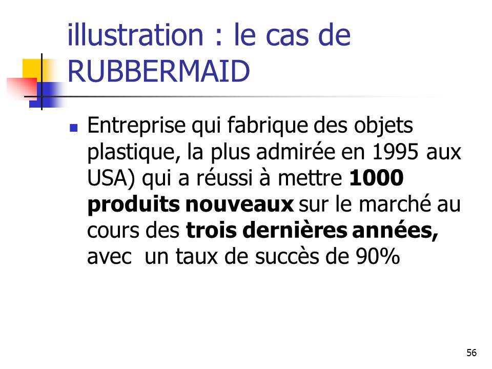 56 illustration : le cas de RUBBERMAID Entreprise qui fabrique des objets plastique, la plus admirée en 1995 aux USA) qui a réussi à mettre 1000 produ