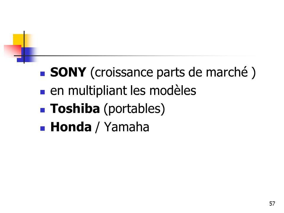 57 SONY (croissance parts de marché ) en multipliant les modèles Toshiba (portables) Honda / Yamaha