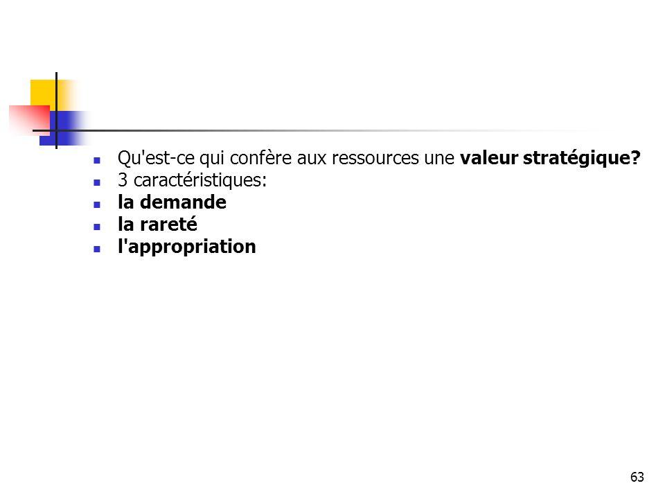 63 Qu'est-ce qui confère aux ressources une valeur stratégique? 3 caractéristiques: la demande la rareté l'appropriation