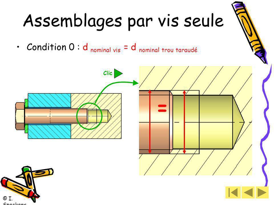© I. Speckens Assemblages par vis seule Condition 0 : d nominal vis = d nominal trou taraudé = Clic