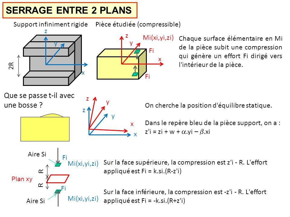 SERRAGE ENTRE 2 PLANS x y z Fi Pièce étudiée (compressible)Support infiniment rigide 2R Fi x y z Chaque surface élémentaire en Mi de la pièce subit une compression qui génère un effort Fi dirigé vers l intérieur de la pièce.