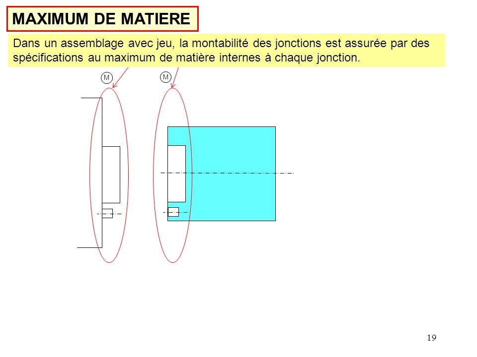 MAXIMUM DE MATIERE Dans un assemblage avec jeu, la montabilité des jonctions est assurée par des spécifications au maximum de matière internes à chaque jonction.