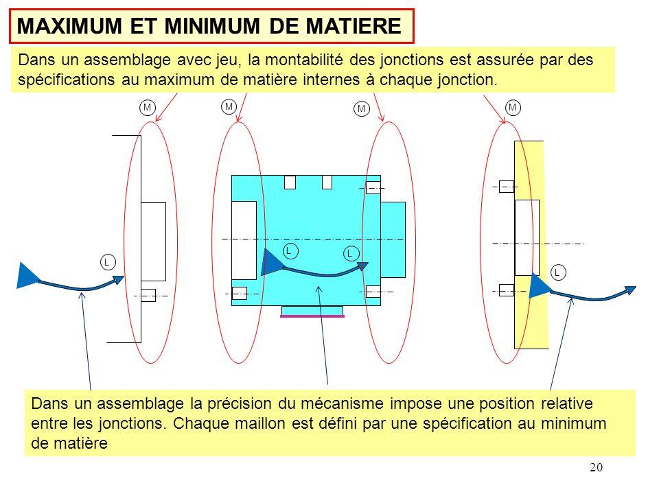 MAXIMUM ET MINIMUM DE MATIERE Dans un assemblage avec jeu, la montabilité des jonctions est assurée par des spécifications au maximum de matière internes à chaque jonction.