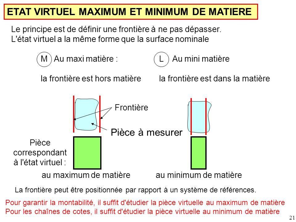 ETAT VIRTUEL MAXIMUM ET MINIMUM DE MATIERE Le principe est de définir une frontière à ne pas dépasser.