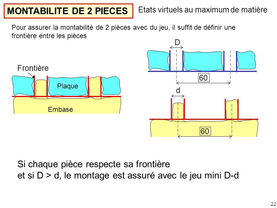 MONTABILITE DE 2 PIECES 60 d D Etats virtuels au maximum de matière Frontière Pour assurer la montabilité de 2 pièces avec du jeu, il suffit de définir une frontière entre les pièces Embase Plaque Si chaque pièce respecte sa frontière et si D > d, le montage est assuré avec le jeu mini D-d 22