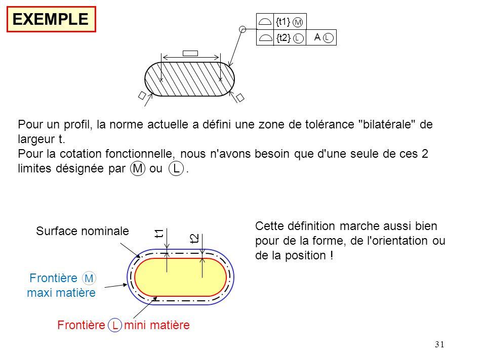 EXEMPLE M Pour un profil, la norme actuelle a défini une zone de tolérance bilatérale de largeur t.